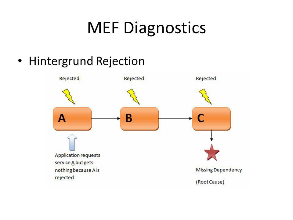 MEF Diagnostics Hintergrund Rejection
