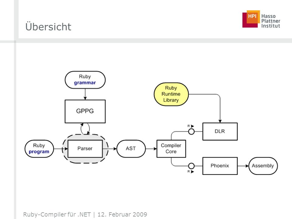 Übersicht Ruby-Compiler für .NET | 12. Februar 2009