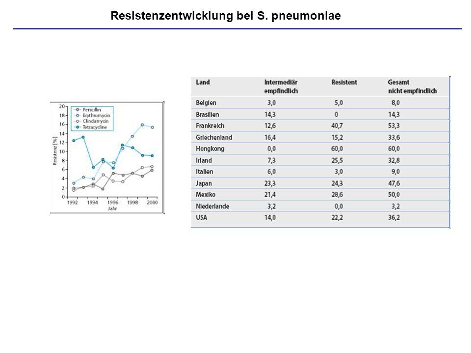 Resistenzentwicklung bei S. pneumoniae
