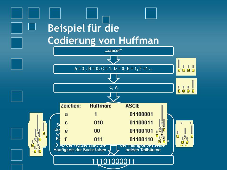 Beispiel für die Codierung von Huffman