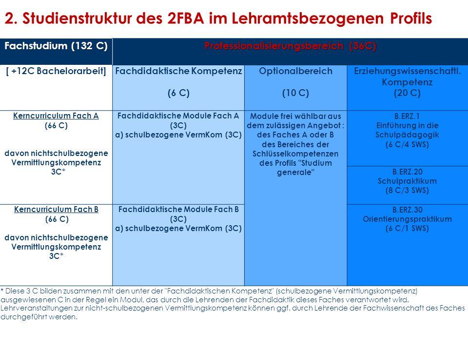 2. Studienstruktur des 2FBA im Lehramtsbezogenen Profils