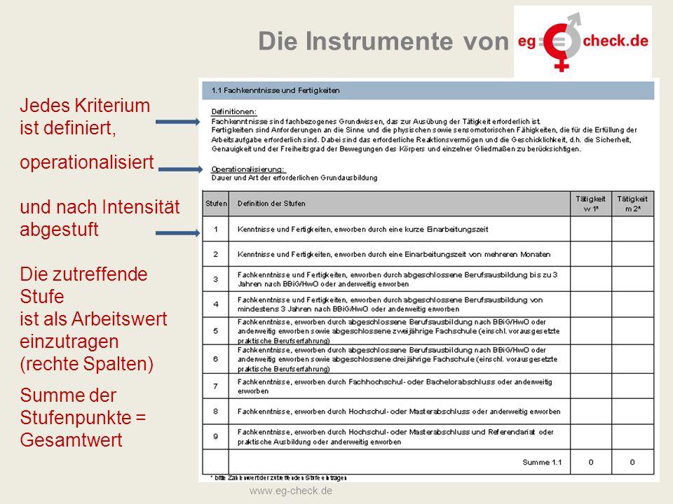 Die Instrumente von Jedes Kriterium ist definiert, operationalisiert