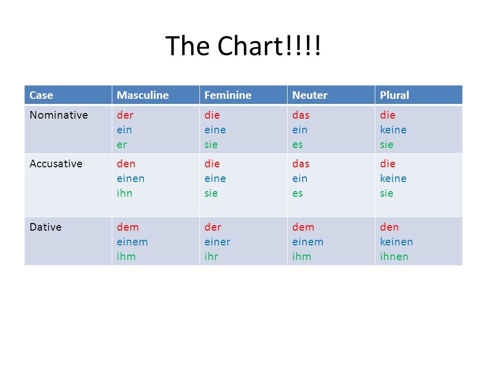 The Chart!!!! Case Masculine Feminine Neuter Plural Nominative der ein