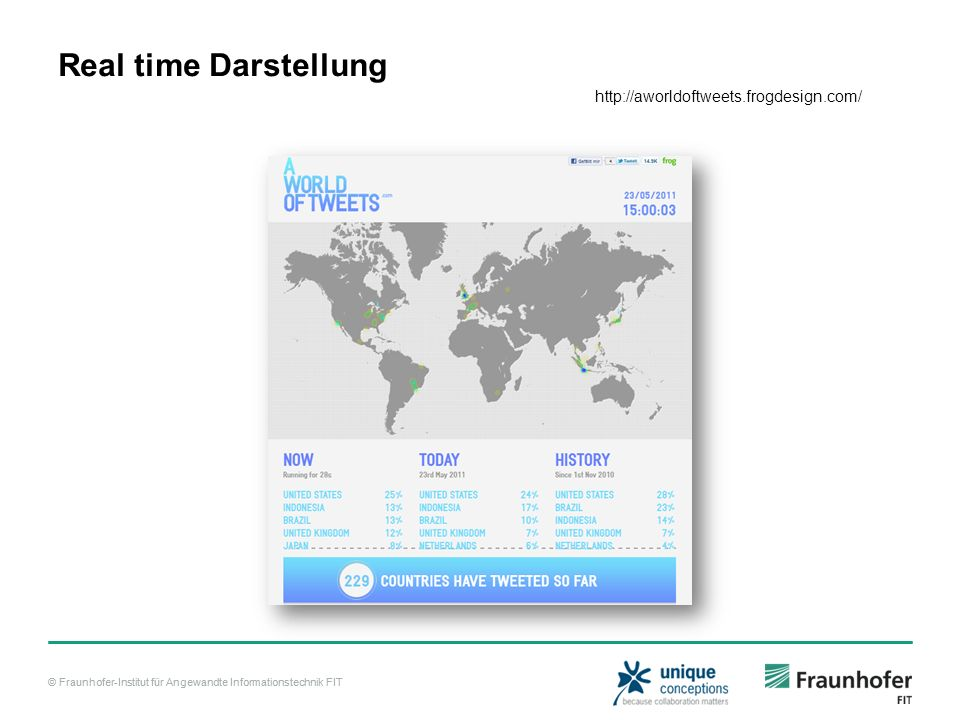Real time Darstellung http://aworldoftweets.frogdesign.com/