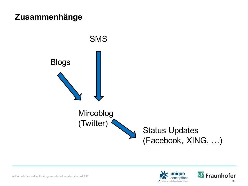 Zusammenhänge SMS Blogs Mircoblog (Twitter) Status Updates (Facebook, XING, …)