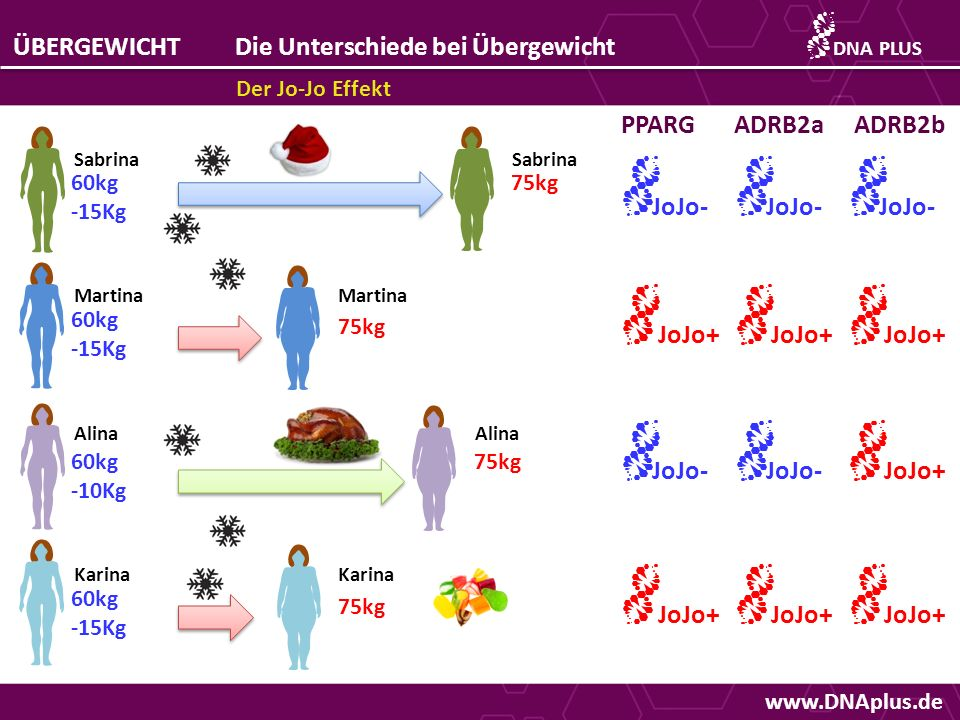Die Unterschiede bei Übergewicht