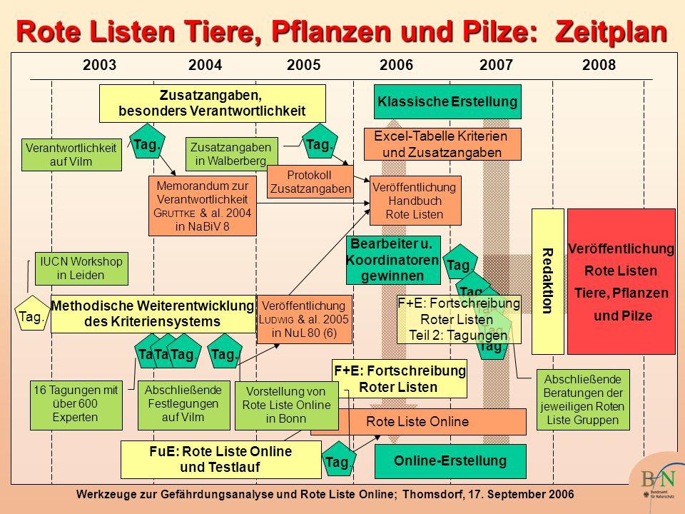 Rote Listen Tiere, Pflanzen und Pilze: Zeitplan