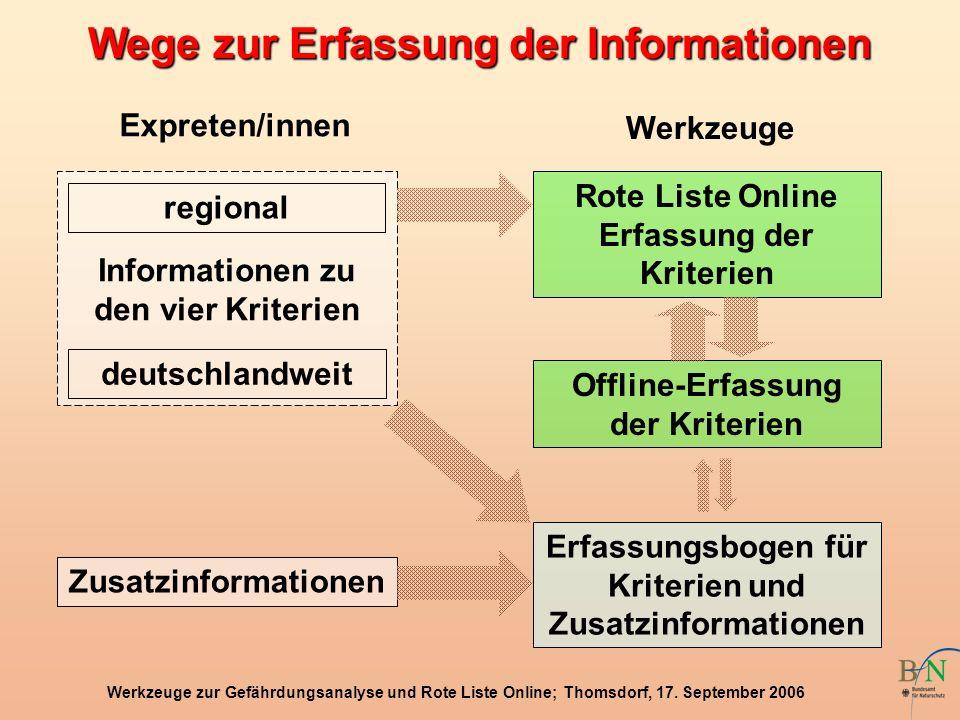 Wege zur Erfassung der Informationen
