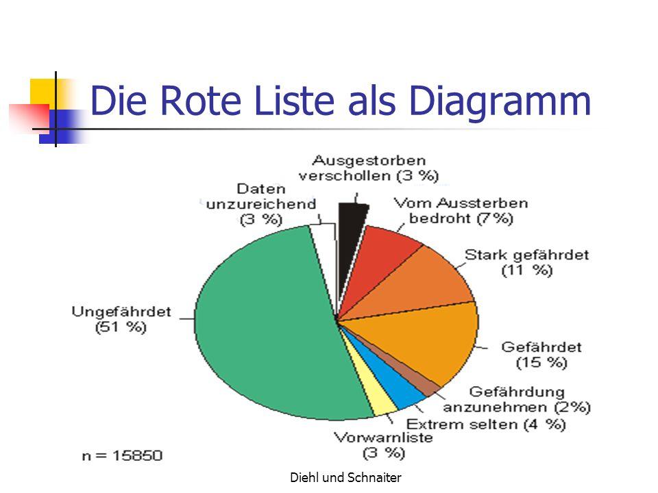 Die Rote Liste als Diagramm