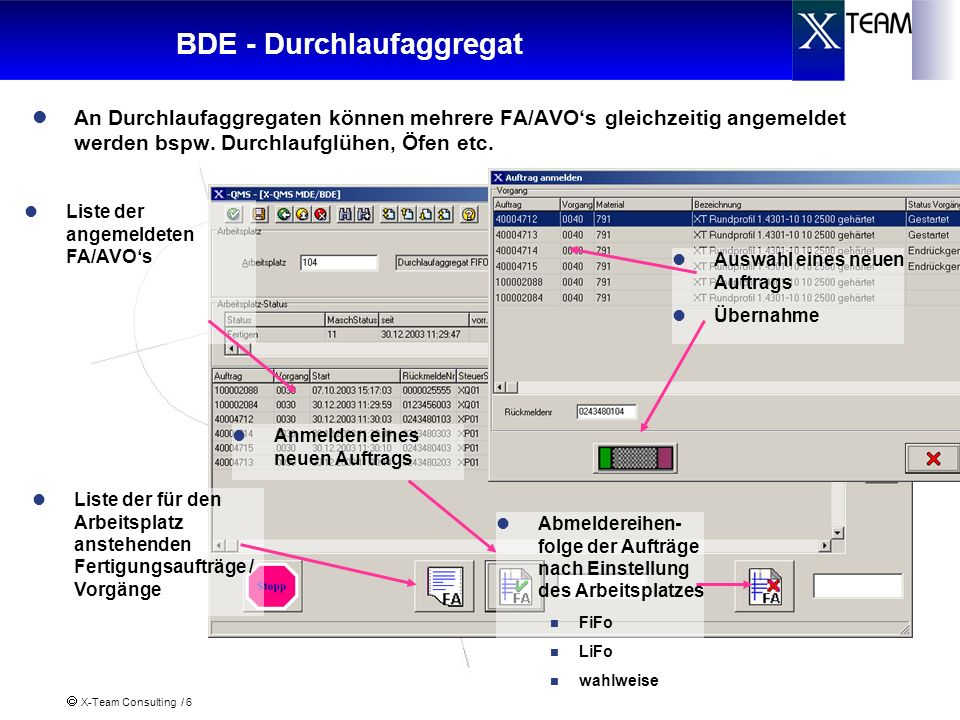 BDE - Durchlaufaggregat