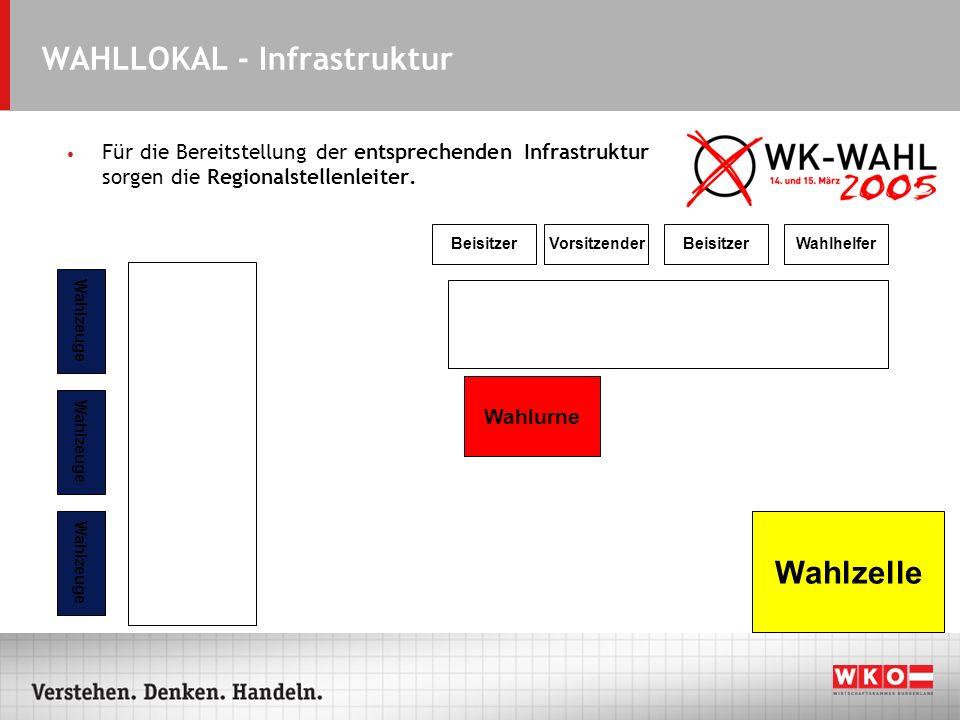 WAHLLOKAL - Infrastruktur