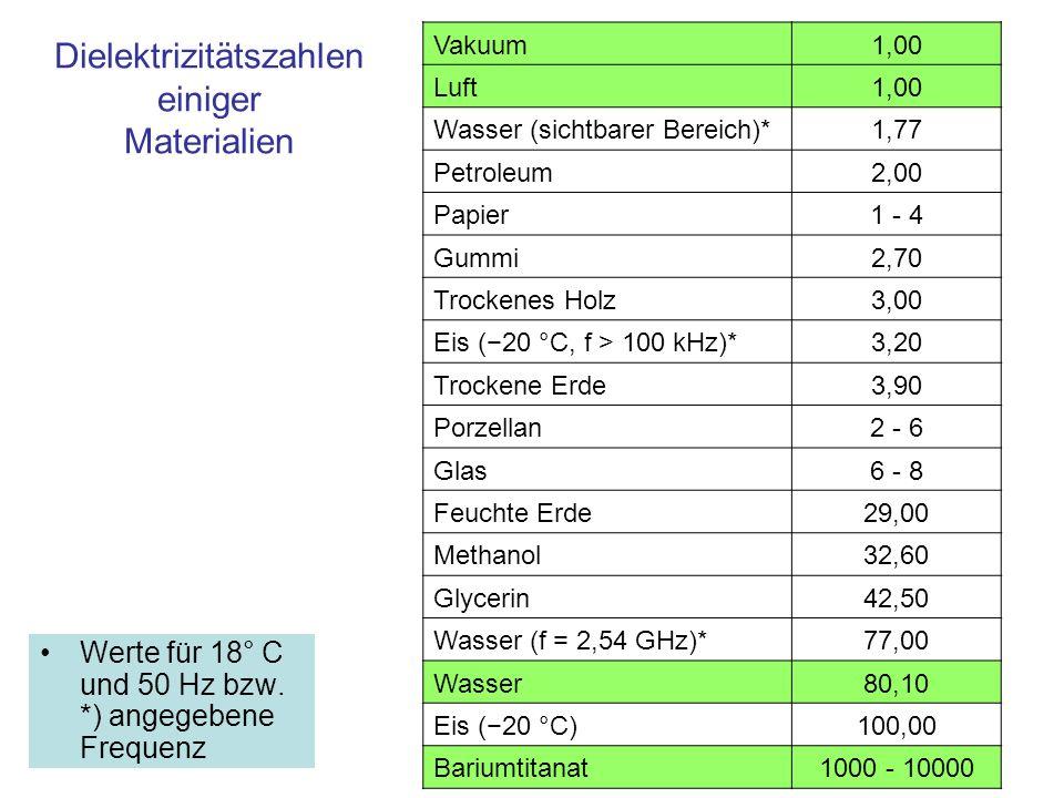 Dielektrizitätszahlen einiger Materialien