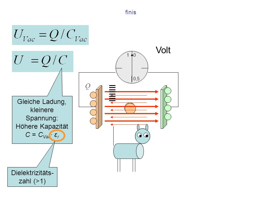 Volt Gleiche Ladung, kleinere Spannung: Höhere Kapazität C = CVac· εr