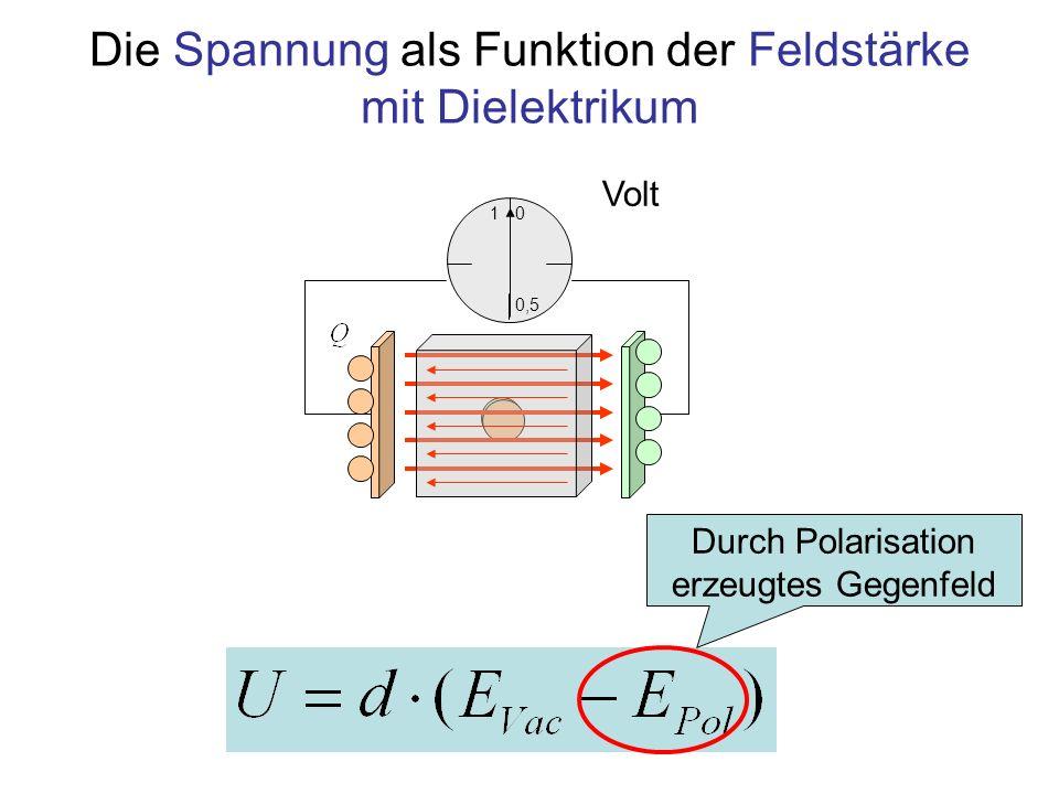 Die Spannung als Funktion der Feldstärke mit Dielektrikum