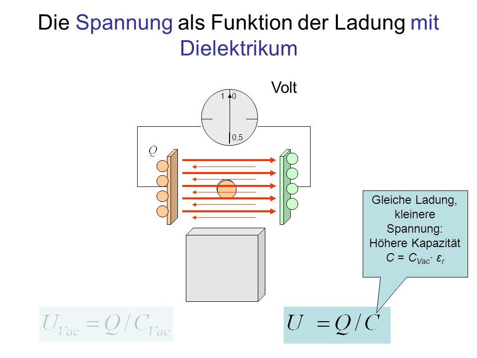 Die Spannung als Funktion der Ladung mit Dielektrikum