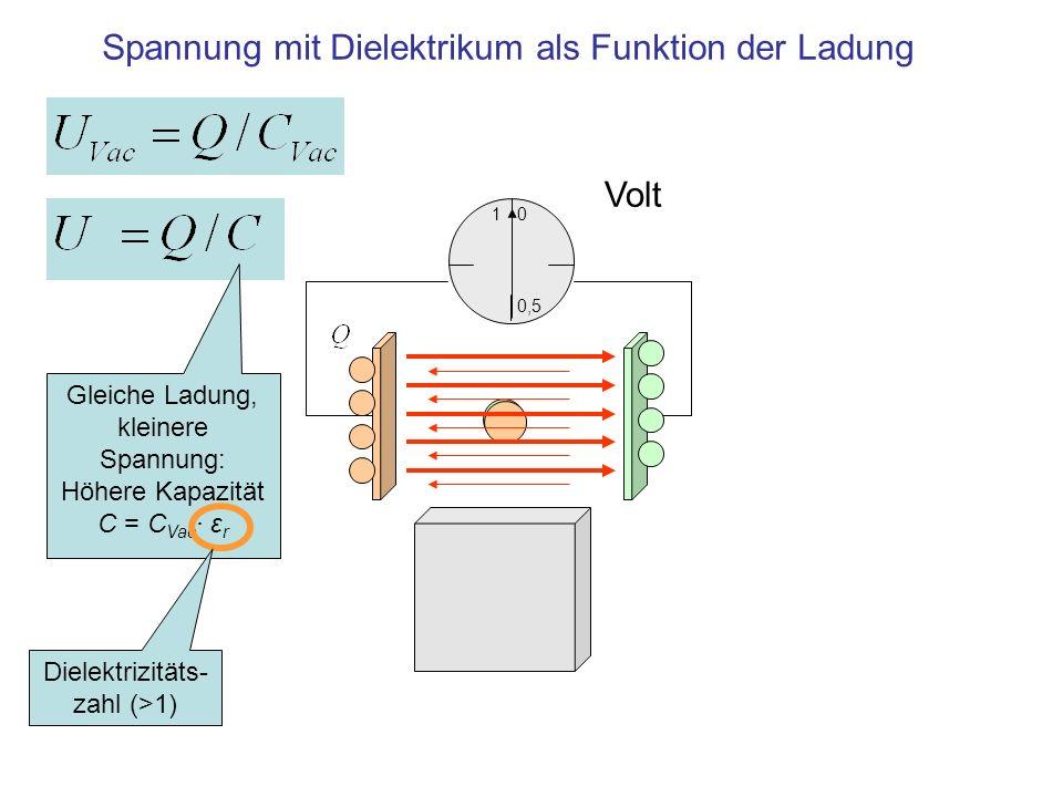 Spannung mit Dielektrikum als Funktion der Ladung