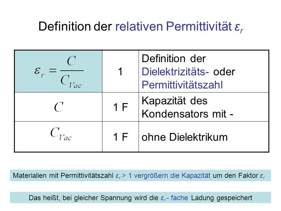 Definition der relativen Permittivität εr
