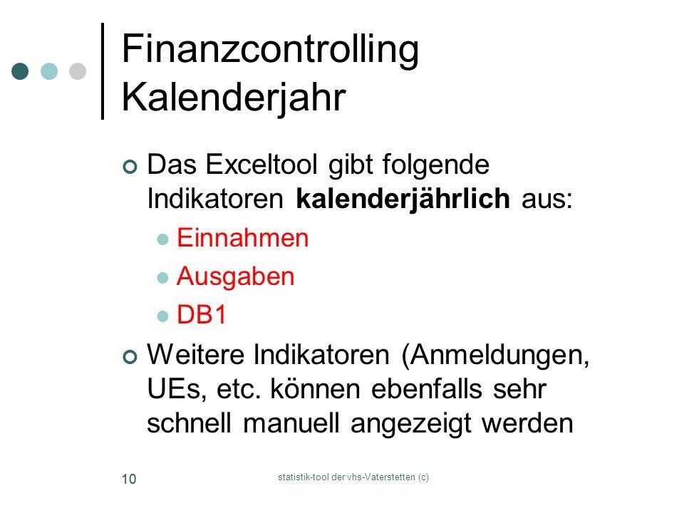 Finanzcontrolling Kalenderjahr