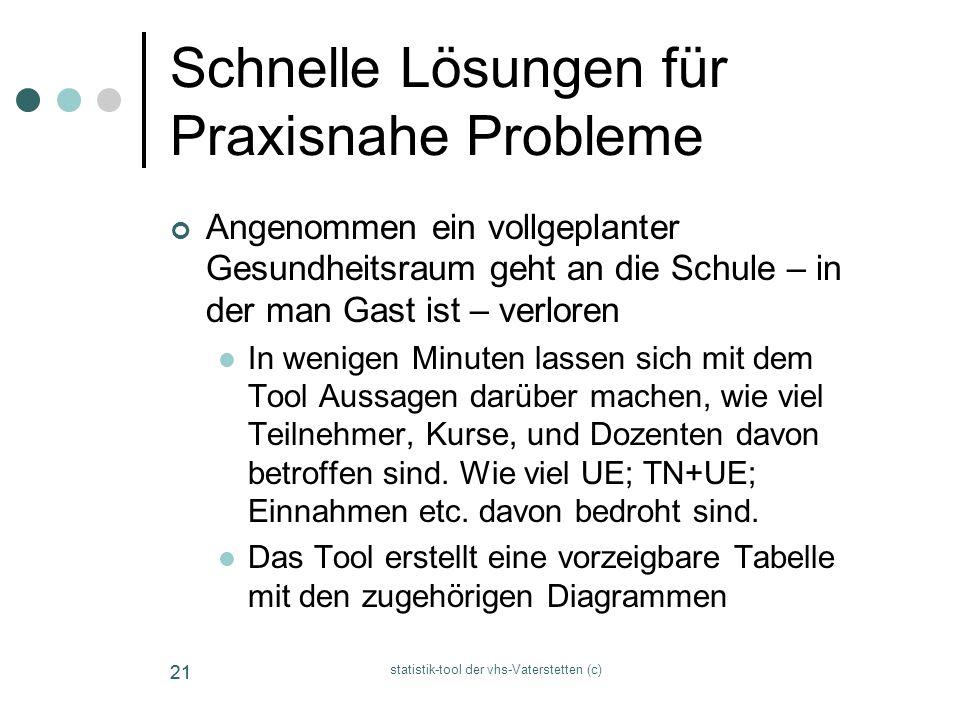 Schnelle Lösungen für Praxisnahe Probleme