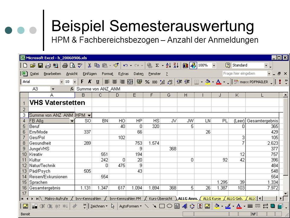 Beispiel Semesterauswertung HPM & Fachbereichsbezogen – Anzahl der Anmeldungen
