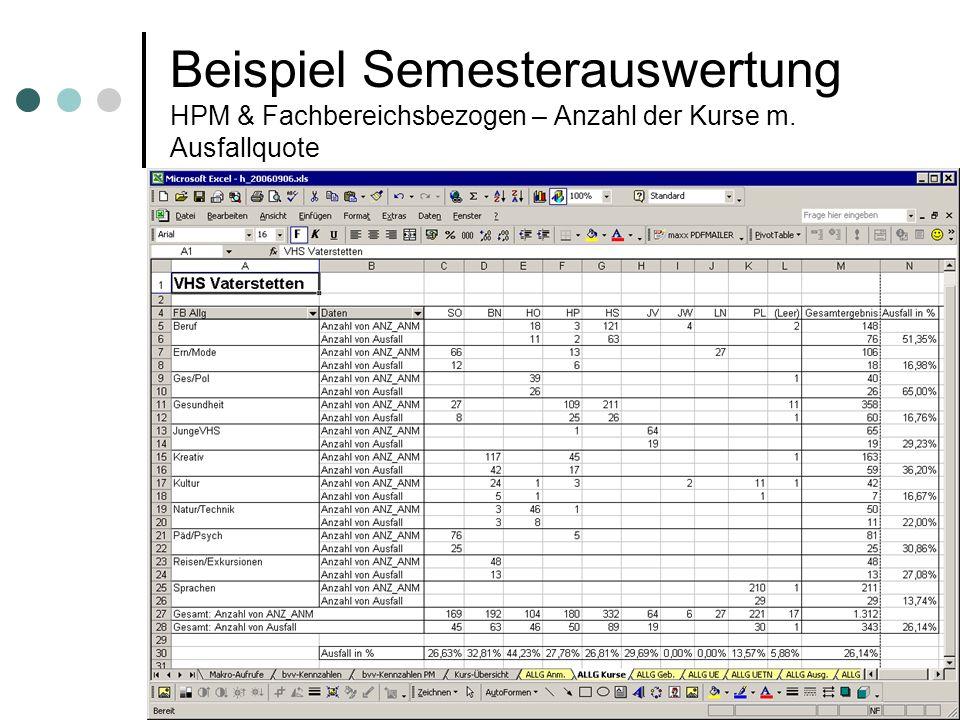 Beispiel Semesterauswertung HPM & Fachbereichsbezogen – Anzahl der Kurse m. Ausfallquote