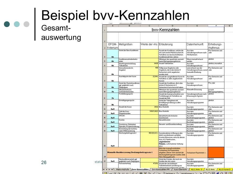 Beispiel bvv-Kennzahlen Gesamt- auswertung