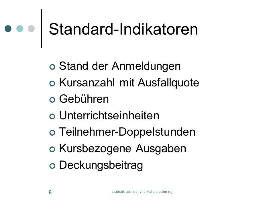 Standard-Indikatoren