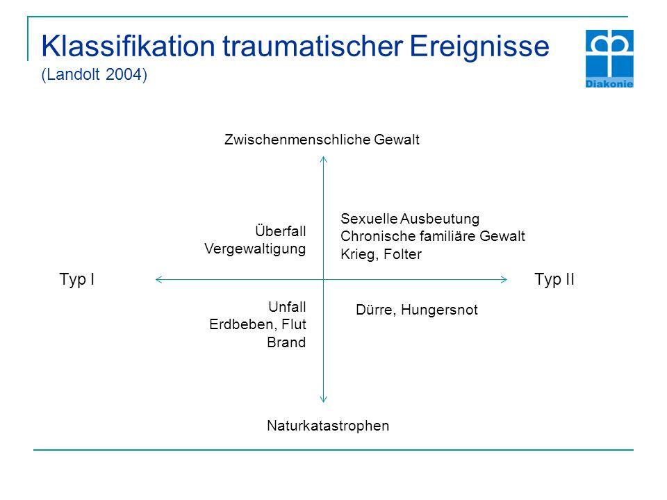 Klassifikation traumatischer Ereignisse (Landolt 2004)