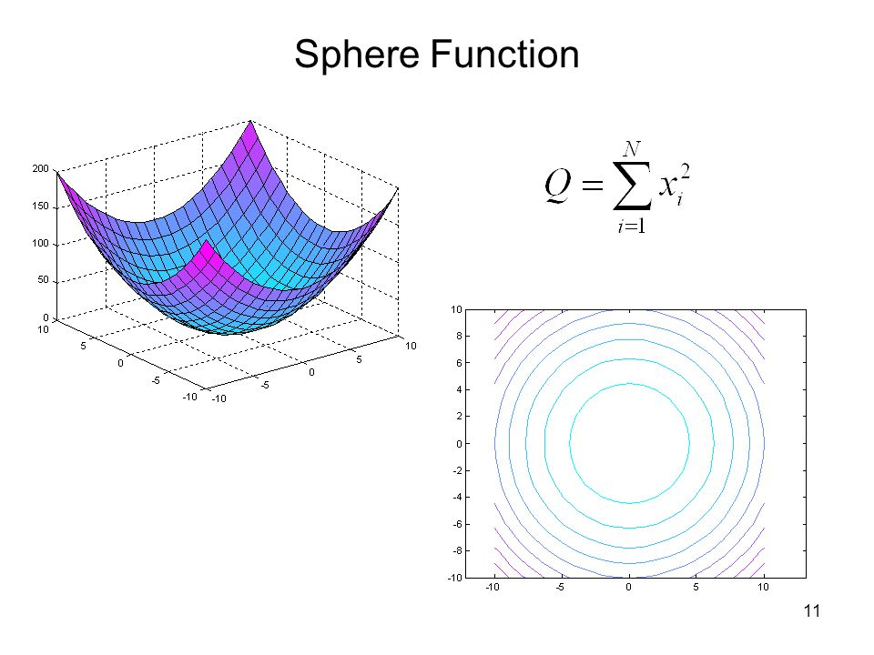 Sphere Function