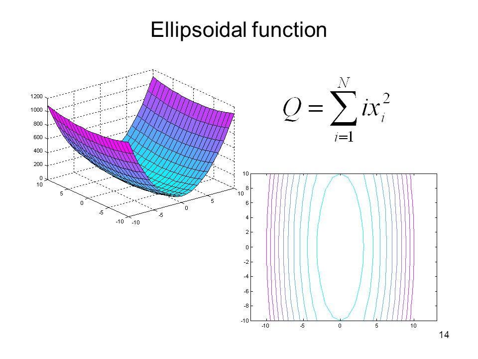 Ellipsoidal function