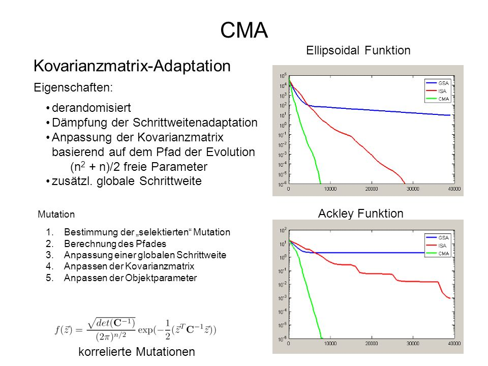 CMA Kovarianzmatrix-Adaptation Ellipsoidal Funktion Eigenschaften: