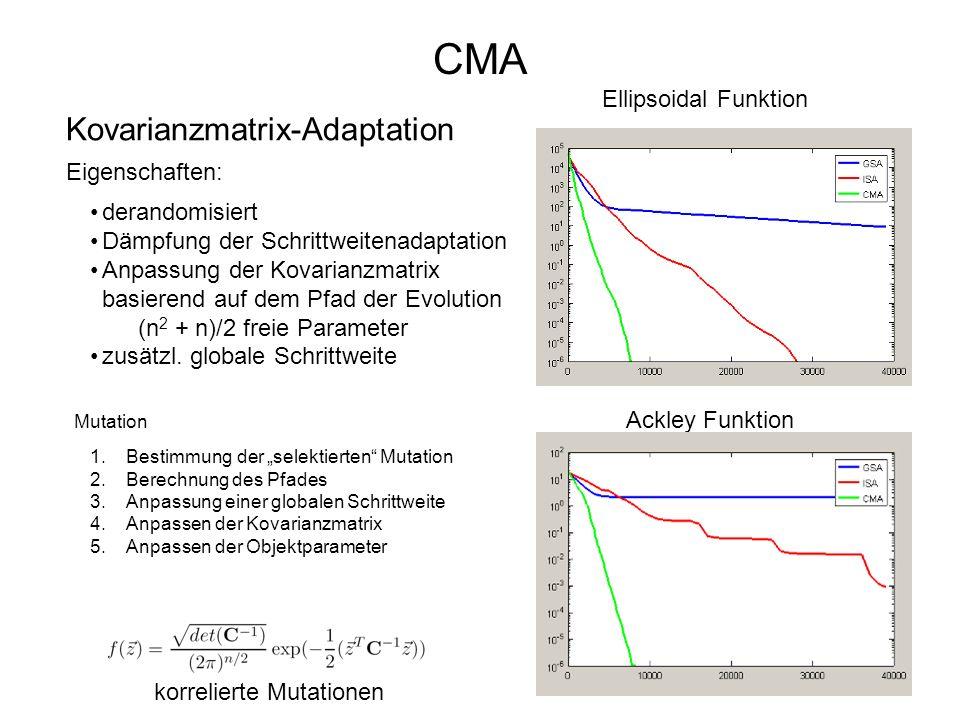 CMA Kovarianzmatrix-Adaptation Ellipsoidal Funktion Eigenschaften: