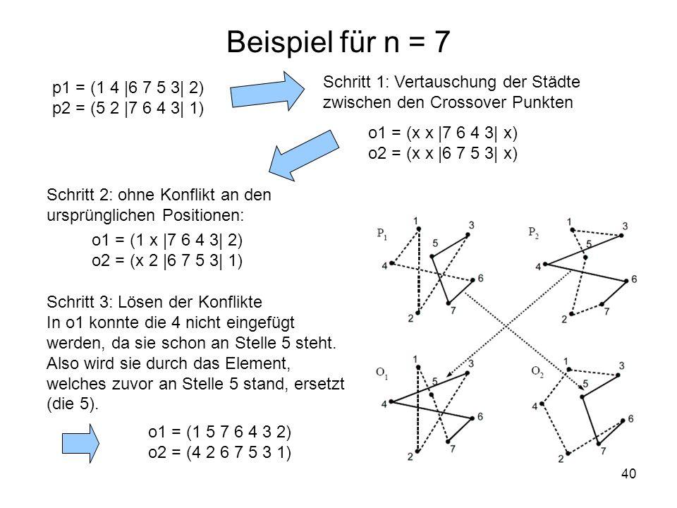 Beispiel für n = 7 Schritt 1: Vertauschung der Städte zwischen den Crossover Punkten. p1 = (1 4 |6 7 5 3| 2)