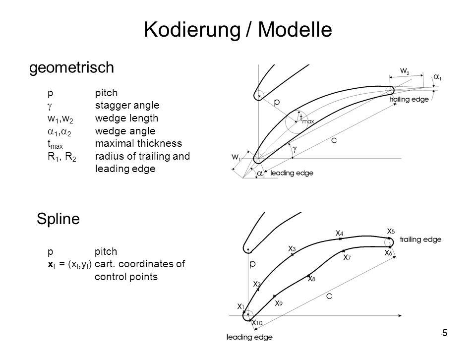 Kodierung / Modelle geometrisch Spline p pitch  stagger angle