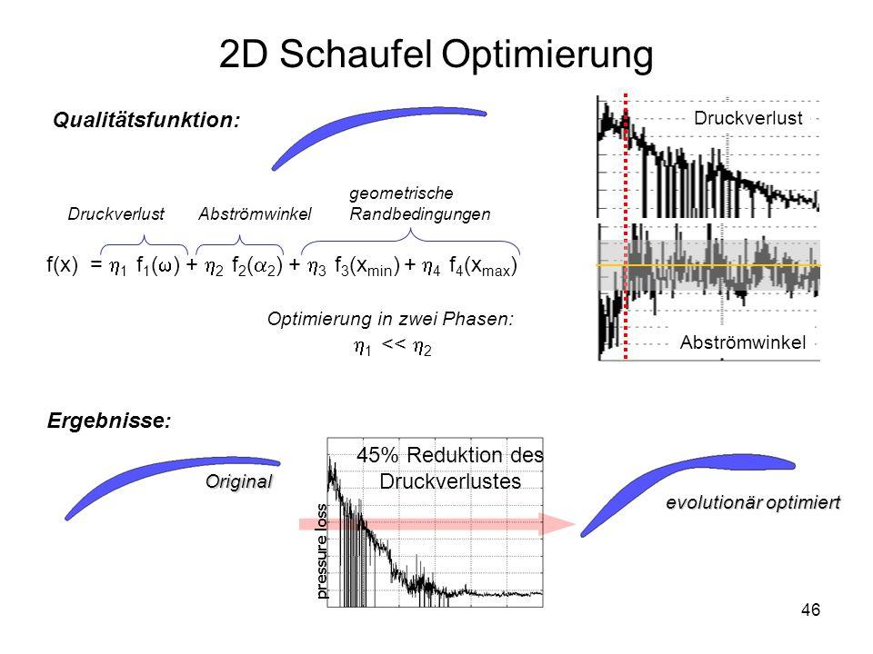 2D Schaufel Optimierung