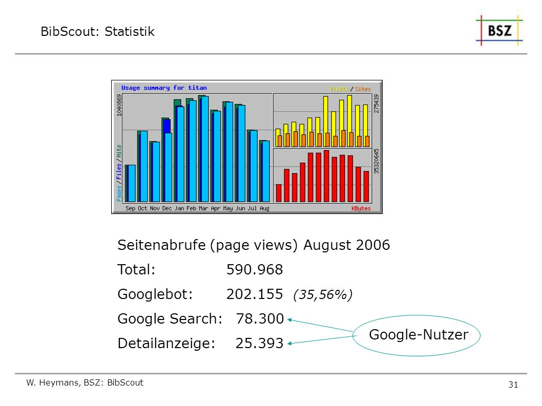 Seitenabrufe (page views) August 2006 Total: