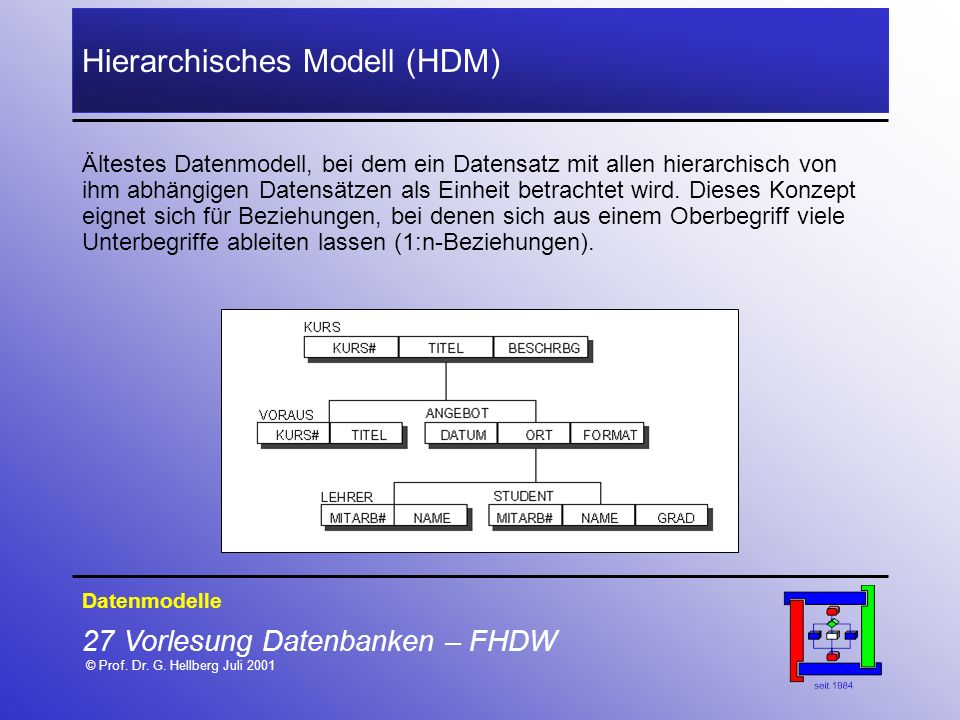 Hierarchisches Modell (HDM)