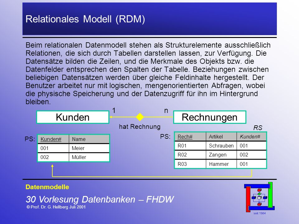 Relationales Modell (RDM)