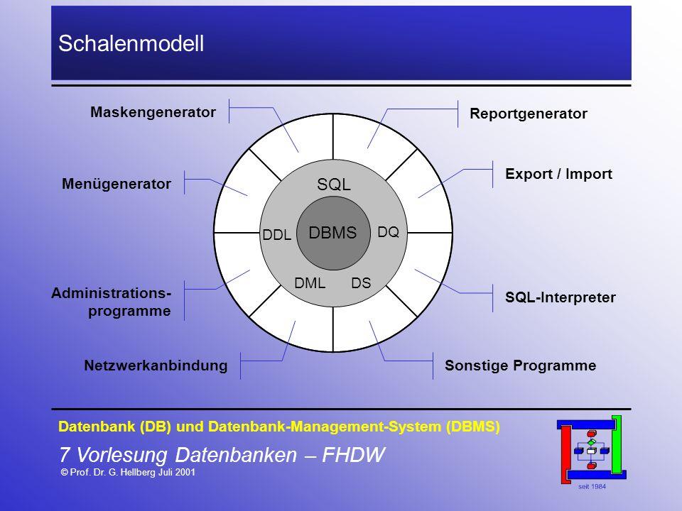 Schalenmodell Maskengenerator. Reportgenerator. Export / Import. Menügenerator. SQL. DDL. DBMS.