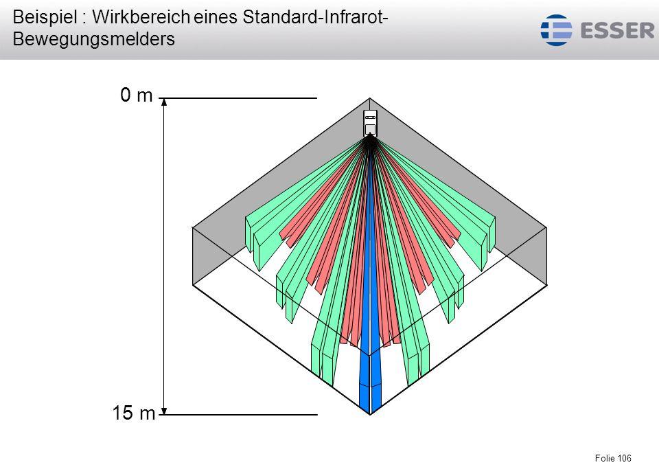 Beispiel : Wirkbereich eines Standard-Infrarot-Bewegungsmelders