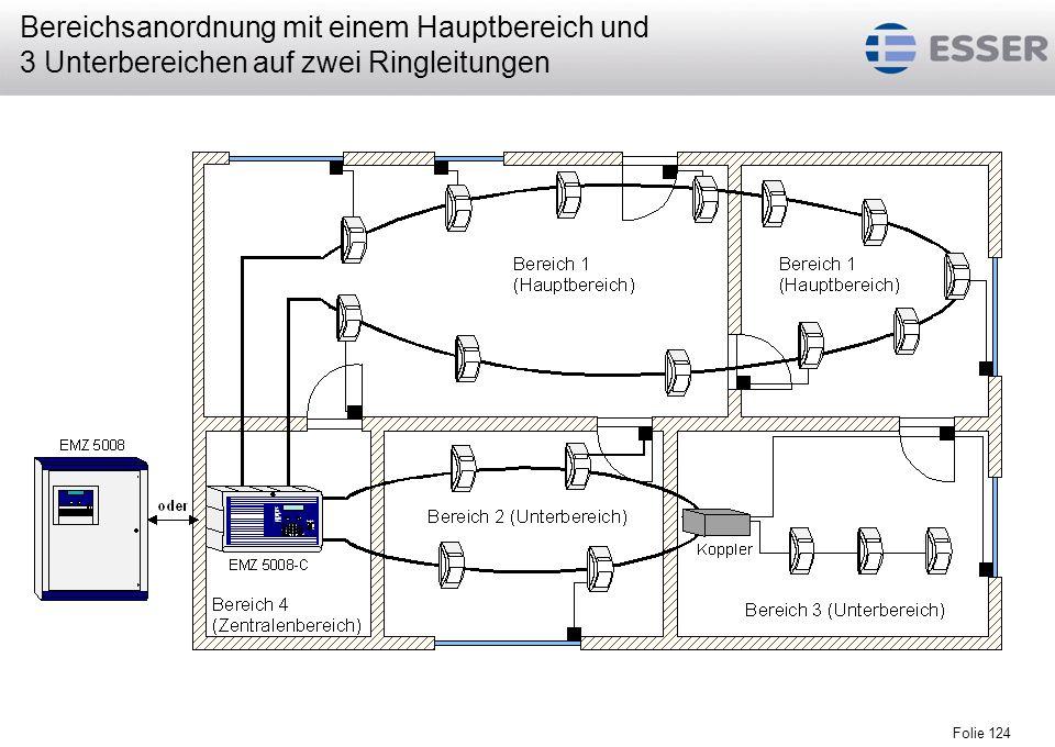 Bereichsanordnung mit einem Hauptbereich und 3 Unterbereichen auf zwei Ringleitungen