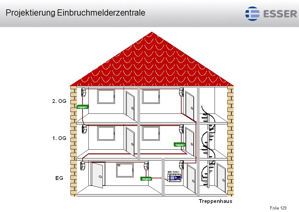 Projektierung Einbruchmelderzentrale