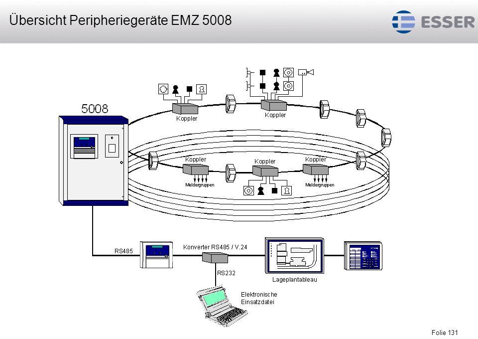 Übersicht Peripheriegeräte EMZ 5008