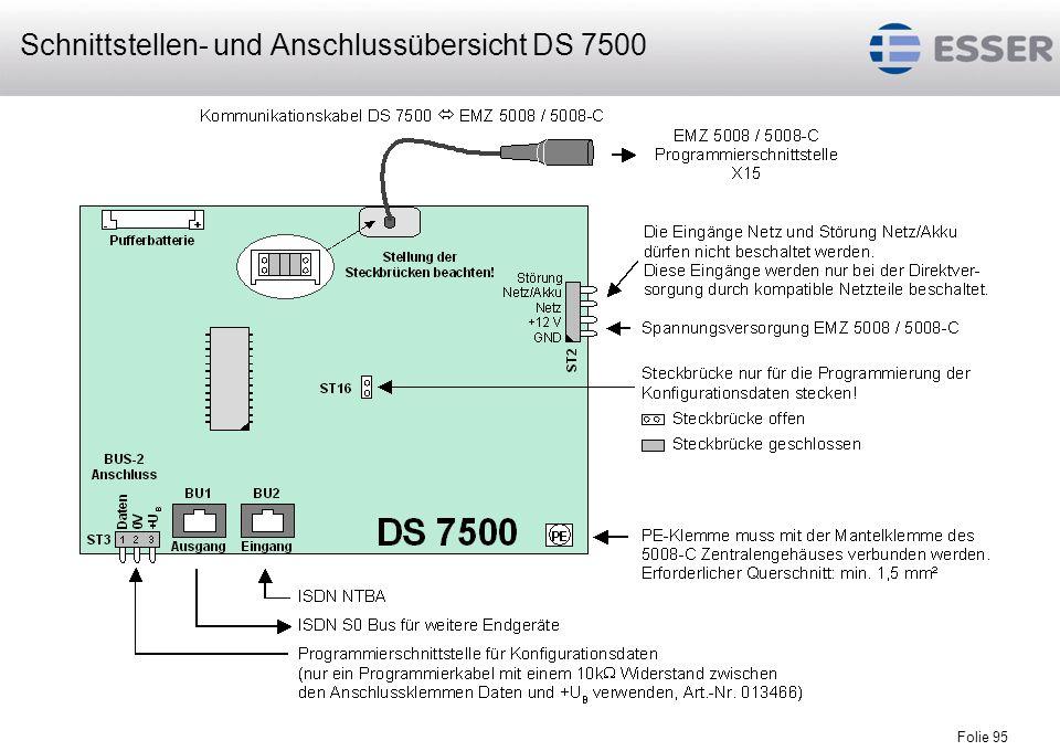 Schnittstellen- und Anschlussübersicht DS 7500