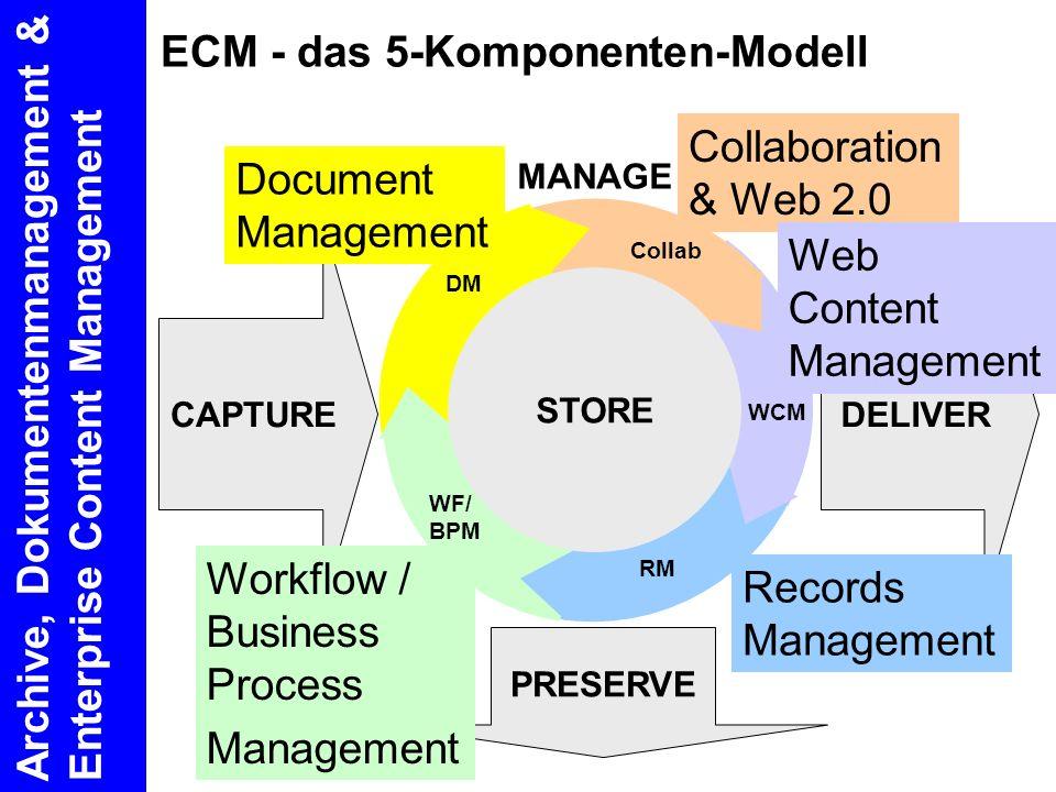 ECM - das 5-Komponenten-Modell