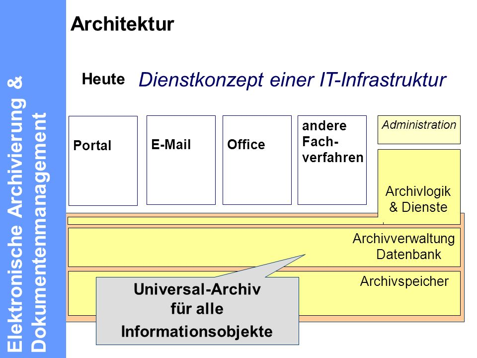 Universal-Archiv für alle
