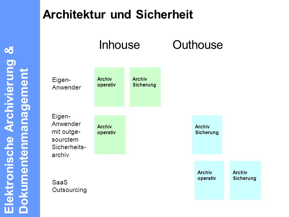 Architektur und Sicherheit