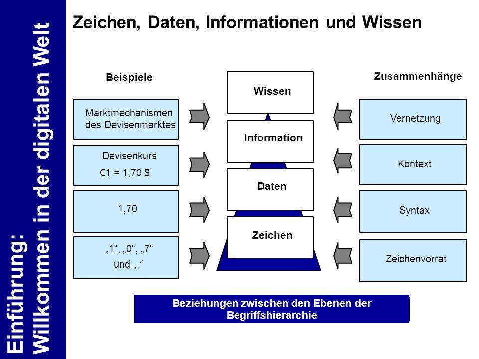Zeichen, Daten, Informationen und Wissen