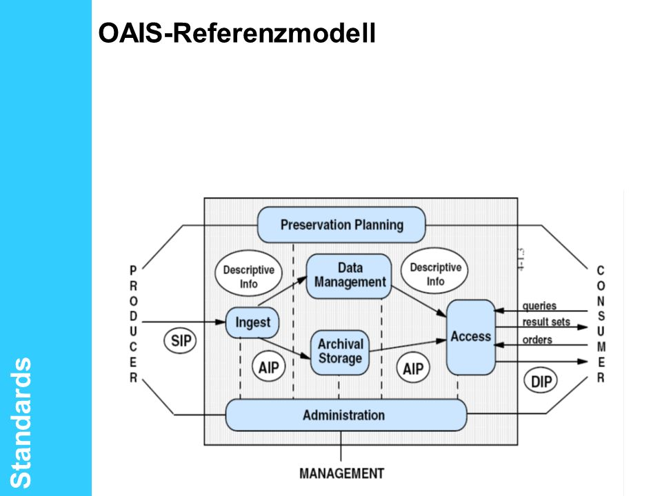 OAIS-Referenzmodell Standards PROJECT CONSULT Unternehmensberatung