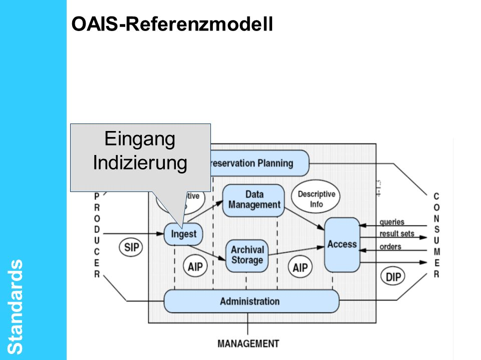 OAIS-Referenzmodell Eingang Indizierung Standards PROJECT CONSULT